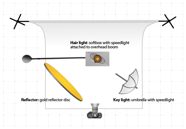 Umbrella key light with overhead softbox for hair light